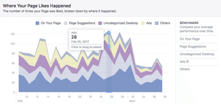 Facebook strategija - graf ki prikazuje izvor všečkov