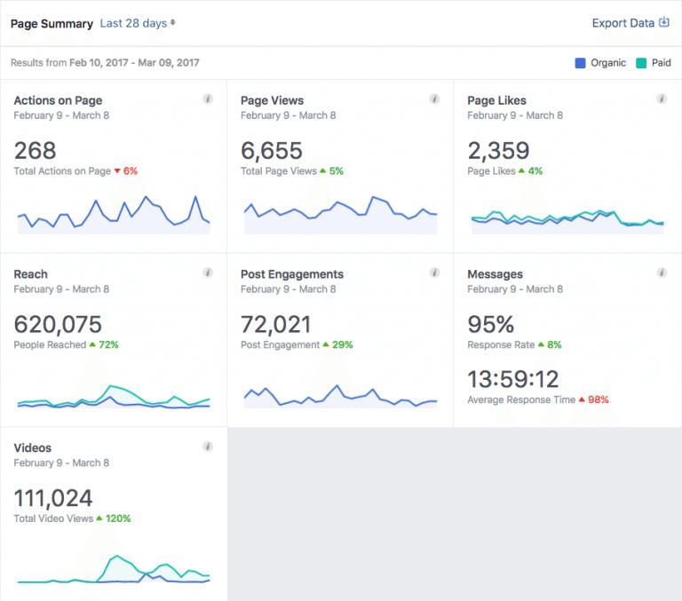 Facebook strategija - kazalniki uspesnosti
