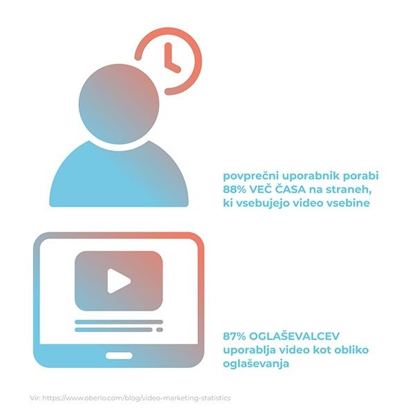 Spletno oglasevanje video vsebine