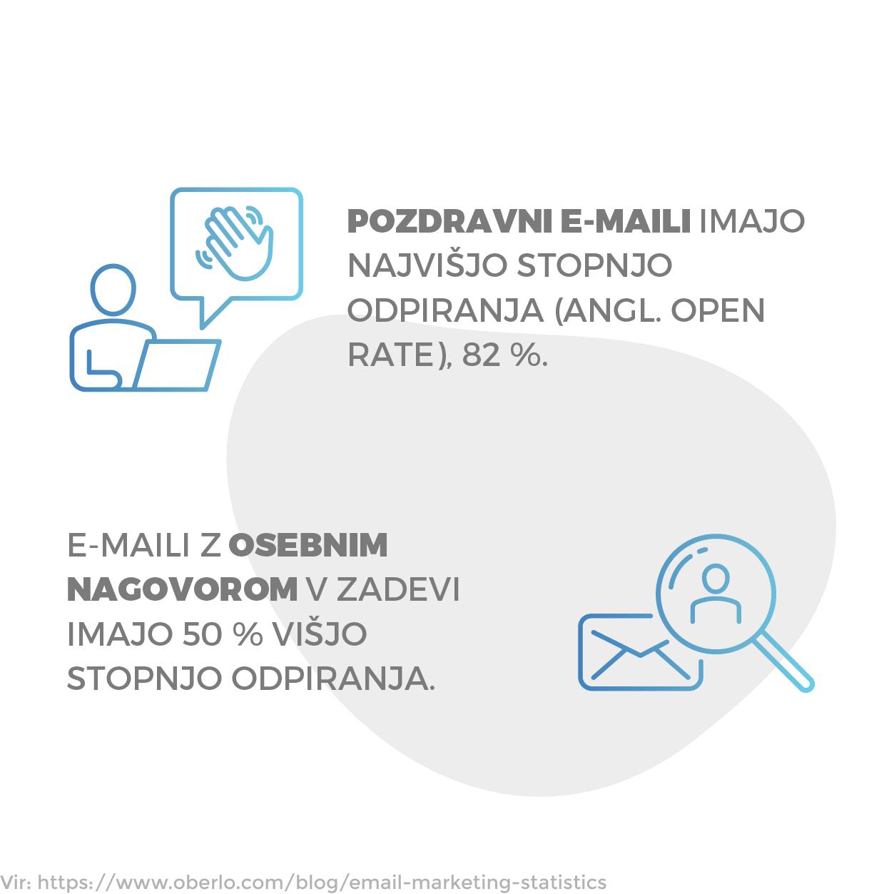 Pozdravni e-maili