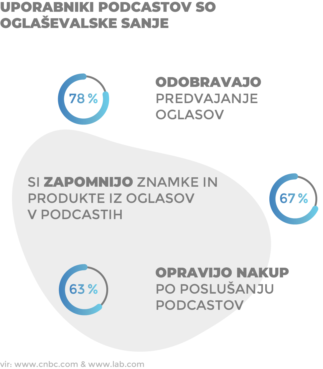 Podcasti blagovna znamka oglaševanje izobraževanje