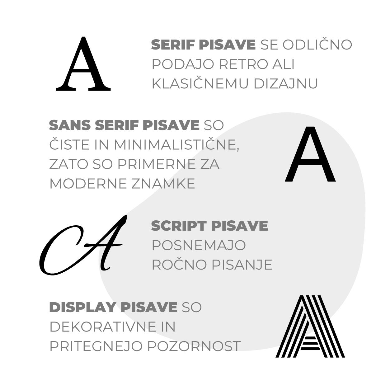 Infografika tipografija