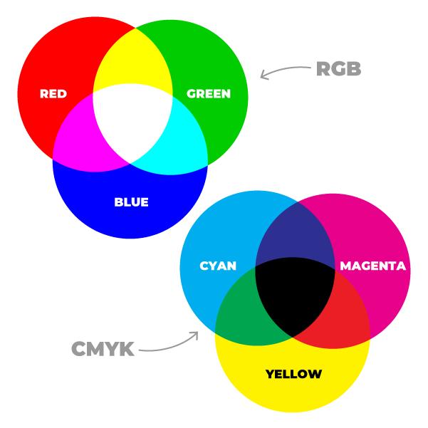 Barvne sheme CMYK RGB oblikovanje tiskovin